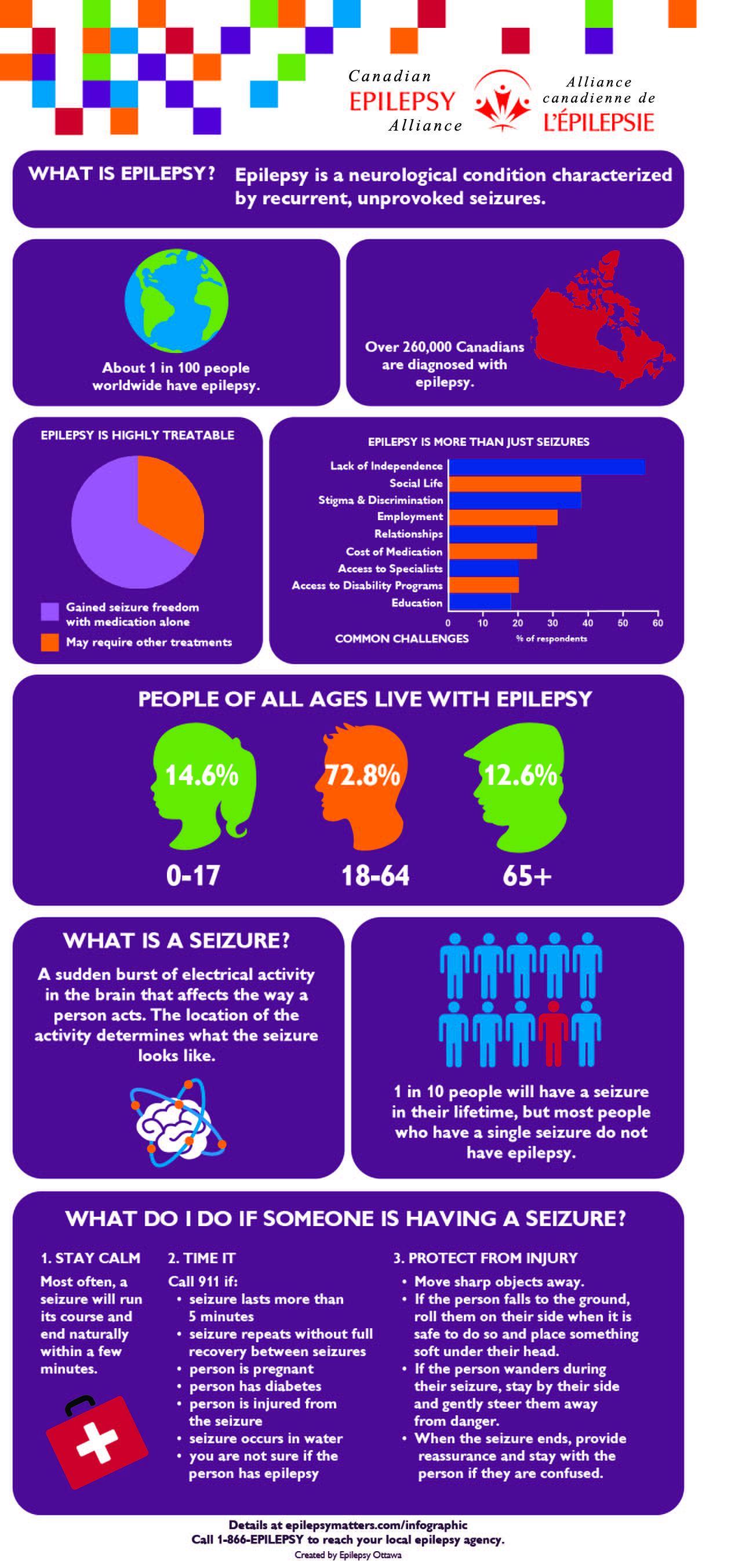 CEA Epilepsy Infographic English